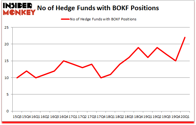 Is BOKF A Good Stock To Buy?