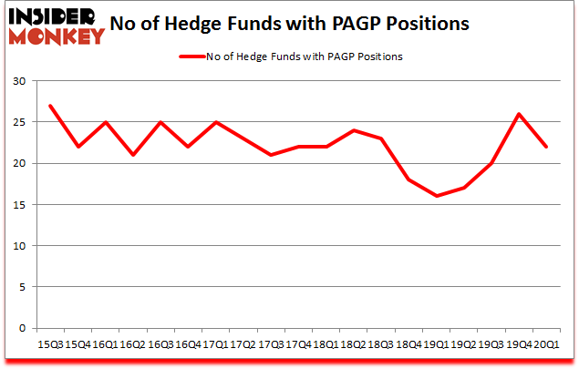 Is PAGP A Good Stock To Buy?