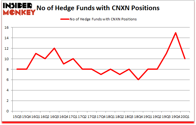 Is CNXN A Good Stock To Buy?