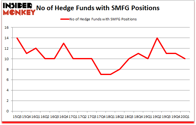 Is SMFG A Good Stock To Buy?