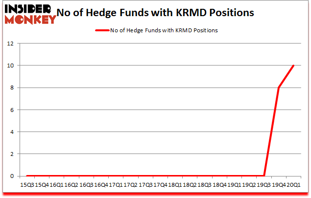 Is KRMD A Good Stock To Buy?