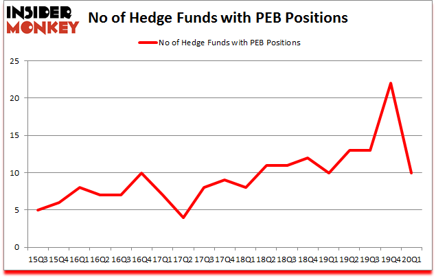 Is PEB A Good Stock To Buy?