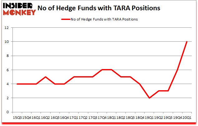 Is TARA A Good Stock To Buy?