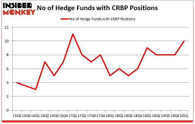 Is CRBP A Good Stock To Buy?