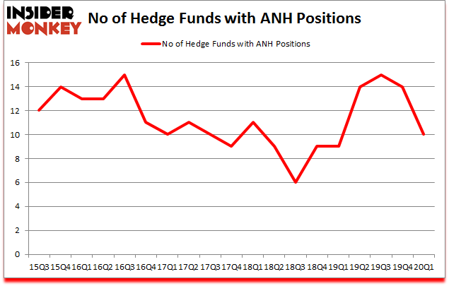 Is ANH A Good Stock To Buy?