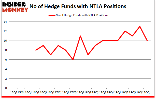 Is NTLA A Good Stock To Buy?