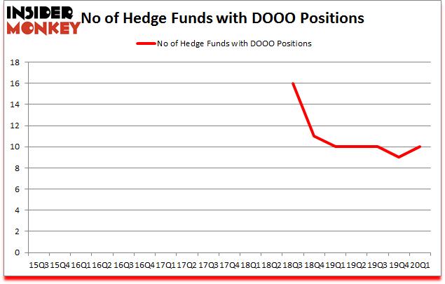 Is DOOO A Good Stock To Buy?