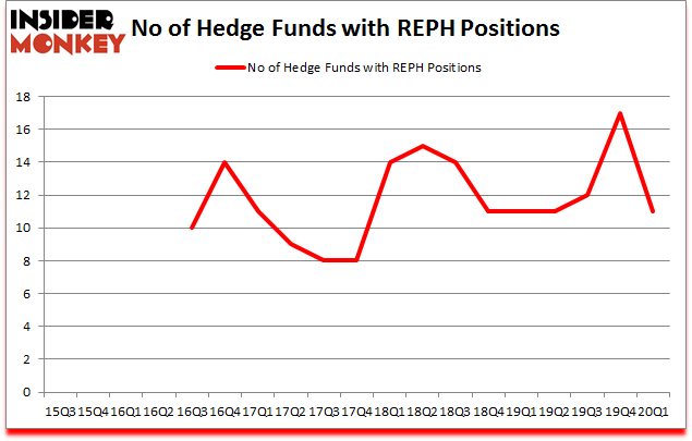 Is REPH A Good Stock To Buy?