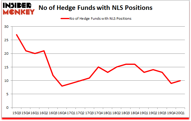 Is NLS A Good Stock To Buy?