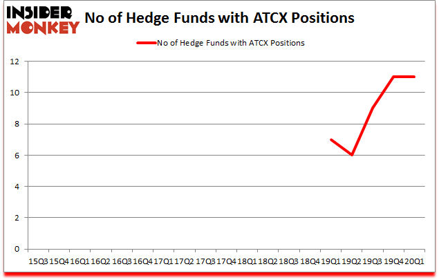 Is ATCX A Good Stock To Buy?
