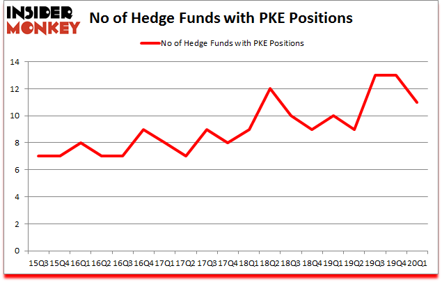 Is PKE A Good Stock To Buy?