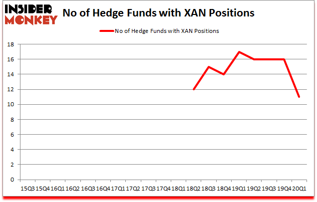 Is XAN A Good Stock To Buy?