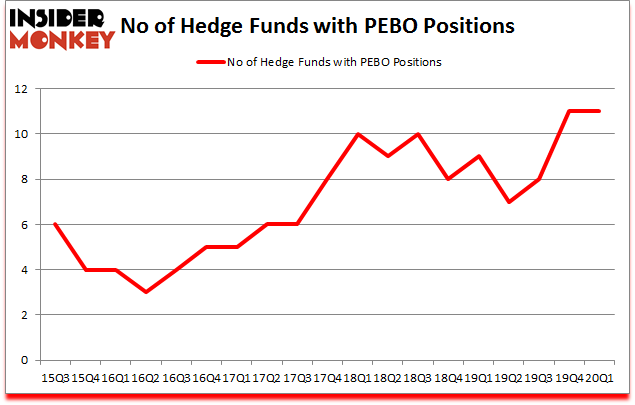 Is PEBO A Good Stock To Buy?