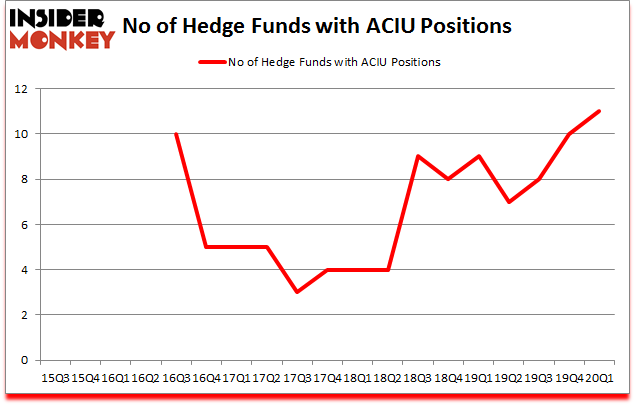 Is ACIU A Good Stock To Buy?
