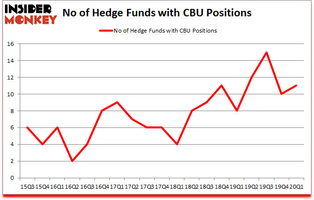 Is CBU A Good Stock To Buy?