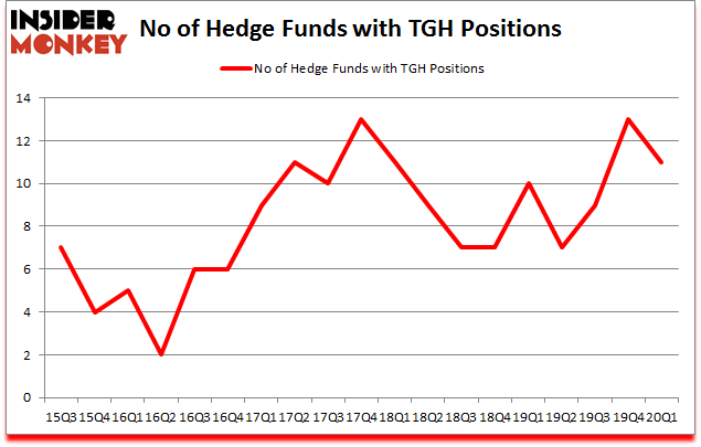 Is TGH A Good Stock To Buy?