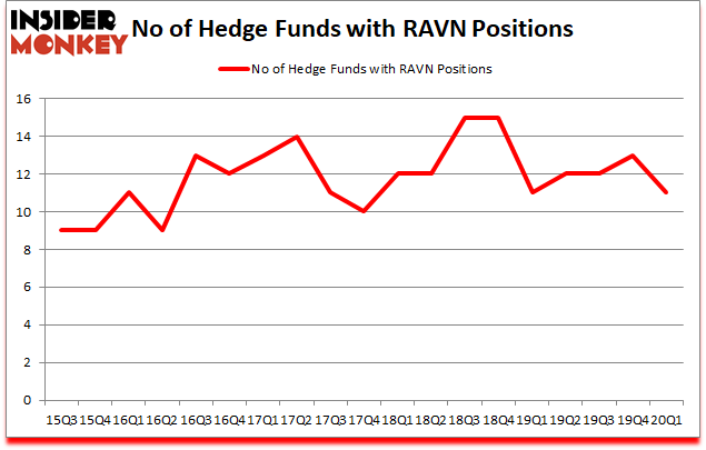 Is RAVN A Good Stock To Buy?