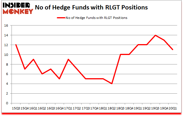 Is RLGT A Good Stock To Buy?