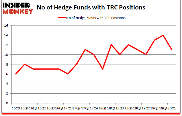 Is TRC A Good Stock To Buy?