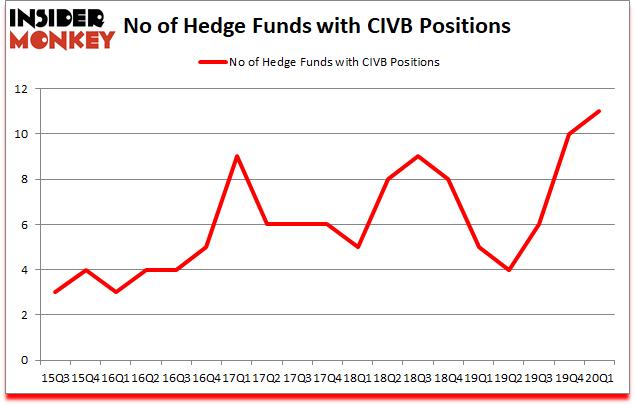 Is TK CIVB Good Stock To Buy?