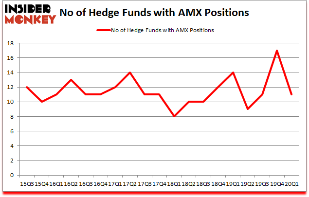 Is AMX A Good Stock To Buy?