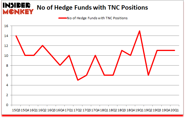 Is TNC A Good Stock To Buy?