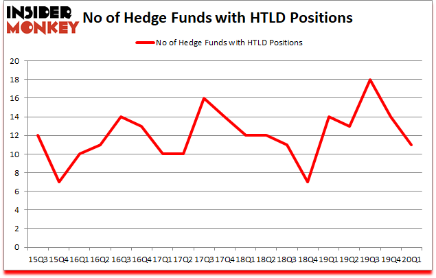 Is HTLD A Good Stock To Buy?