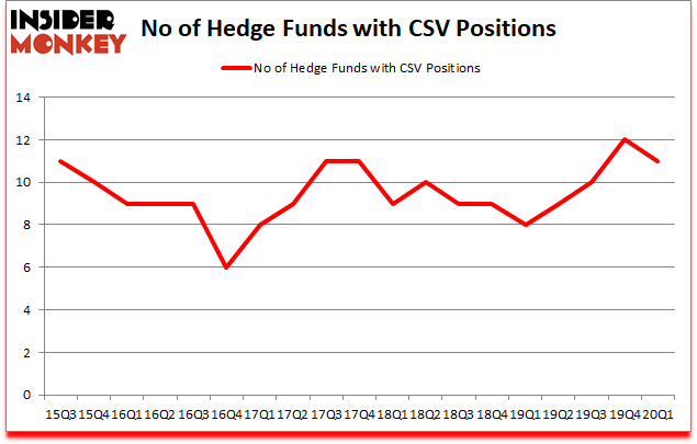 Is CSV A Good Stock To Buy?