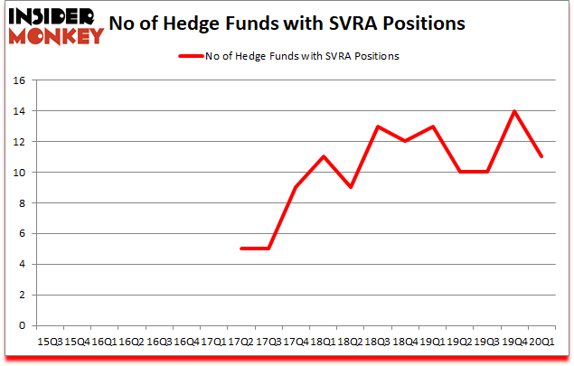 Is SVRA A Good Stock To Buy?