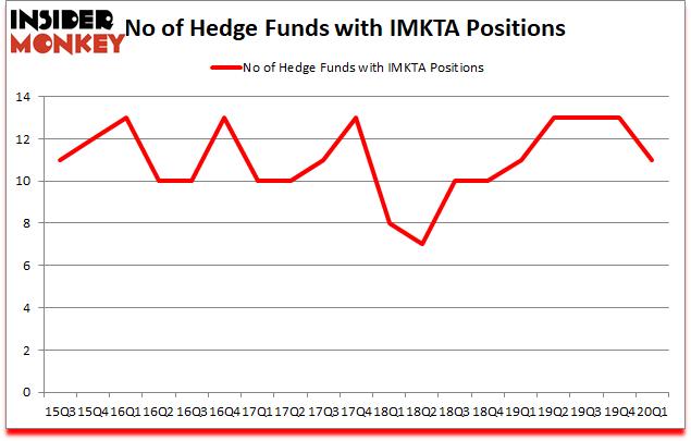 Is IMKTA A Good Stock To Buy?