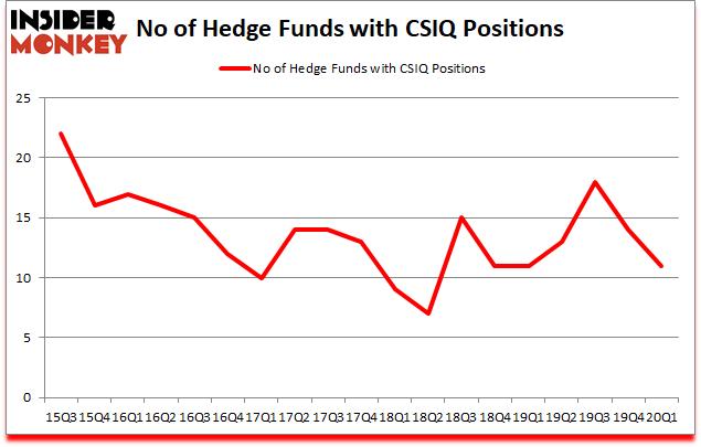 Is CSIQ A Good Stock To Buy?