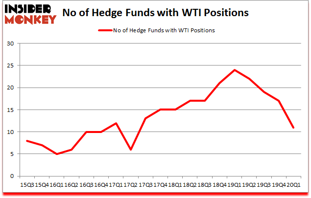 Is WTI A Good Stock To Buy?