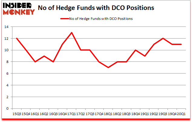 Is DCO A Good Stock To Buy?