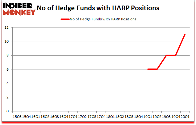 Is HARP A Good Stock To Buy?