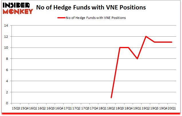 Is VNE A Good Stock To Buy?