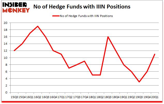Is IIIN A Good Stock To Buy?