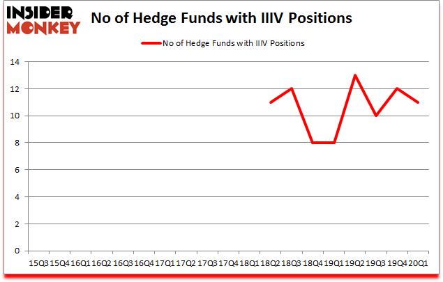 Is IIIV A Good Stock To Buy?