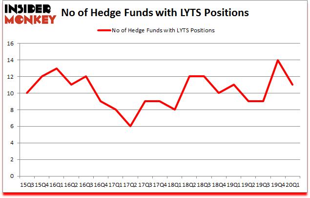 Is LYTS A Good Stock To Buy?