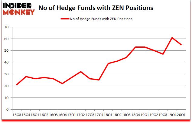 Is ZEN A Good Stock To Buy?
