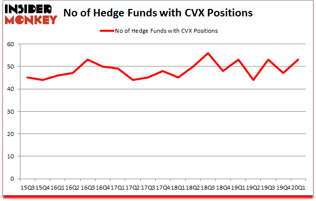 Is CVX A Good Stock To Buy?