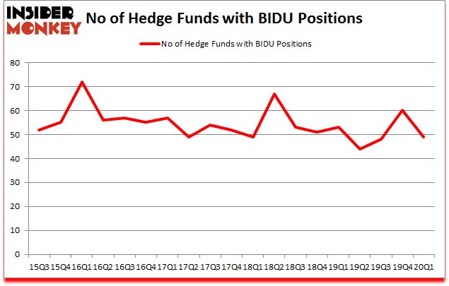 Is BIDU A Good Stock To Buy?