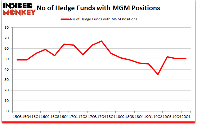 Is MGM A Good Stock To Buy?