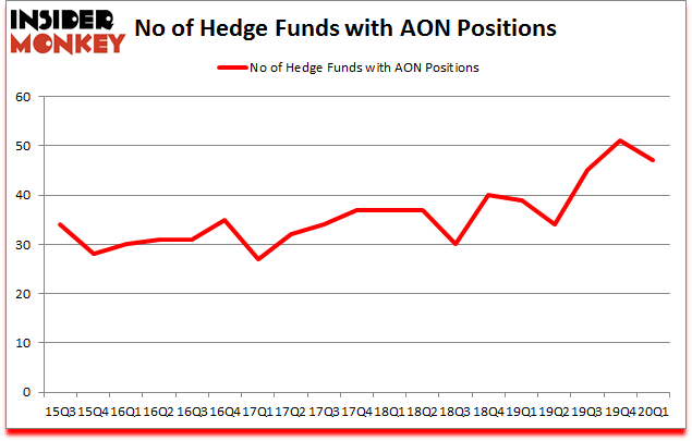Is AON A Good Stock To Buy?