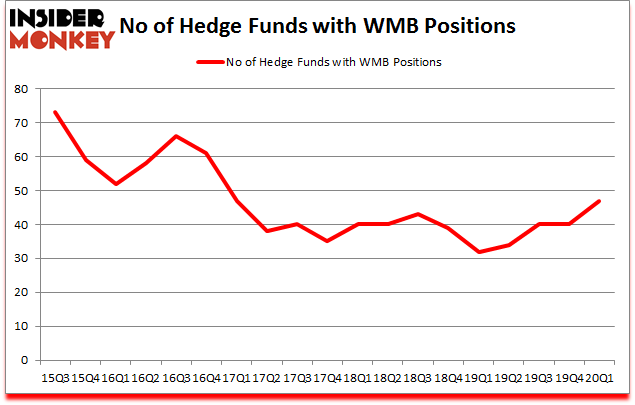 Is WMB A Good Stock To Buy?