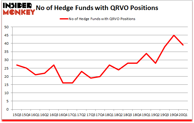 Is QRVO A Good Stock To Buy?