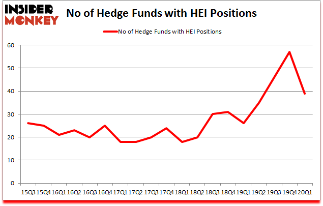 Is HEI A Good Stock To Buy?