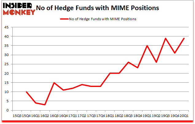 Is MIME A Good Stock To Buy?