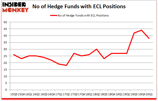 Is ECL A Good Stock To Buy?