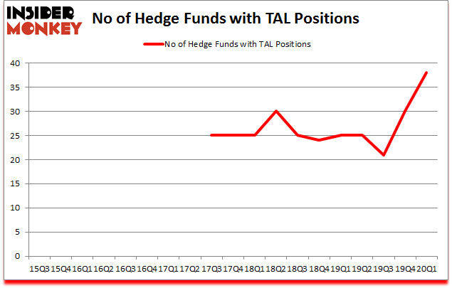Is TAL A Good Stock To Buy?