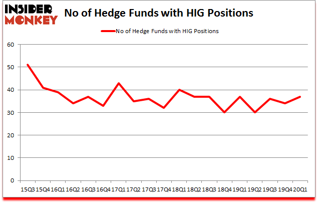 Is HIG A Good Stock To Buy?